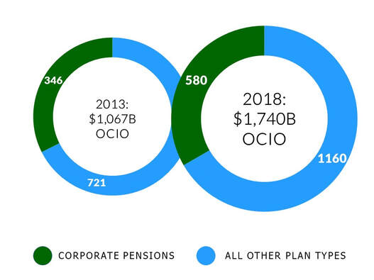 Nested pie charts showing OCIO assets under management for pensions vs other plans